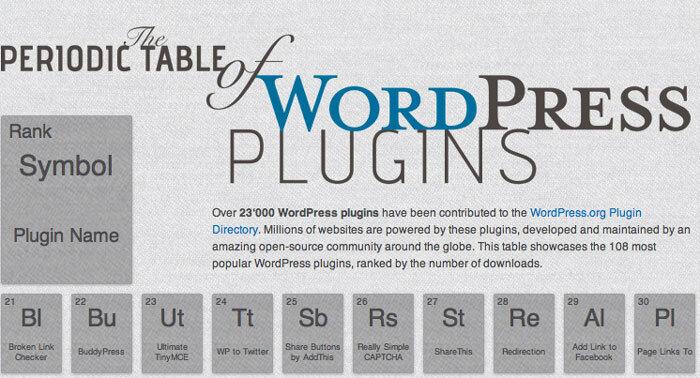 Los mejores plugins WordPress visualizados en una original tabla periódica