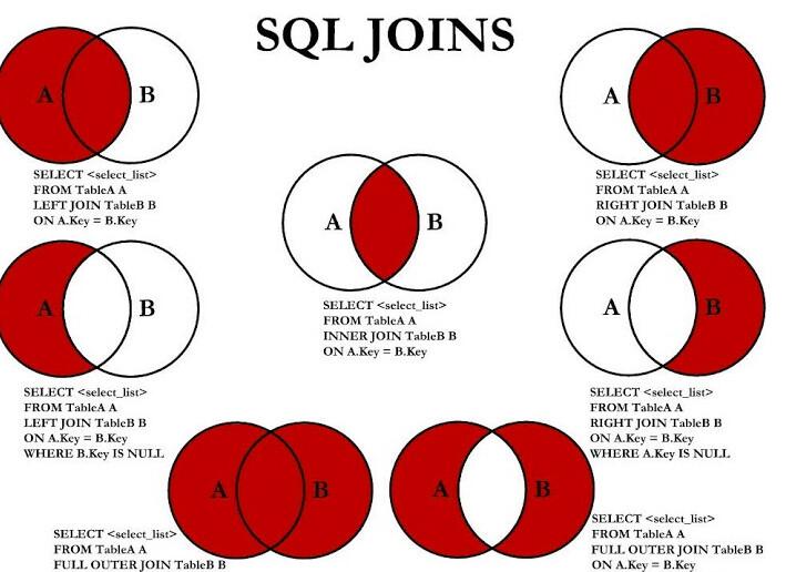 Teoría de conjuntos en MySQL con select join